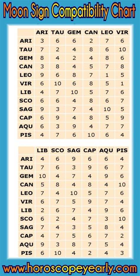Moon Sign Compatibility Chart - This chart provides