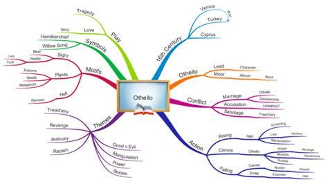 Othello Overview mind map   Biggerplate
