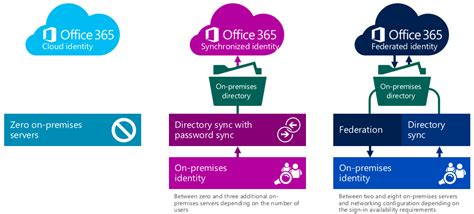 Office 365 User, MailBox, License Provisioning