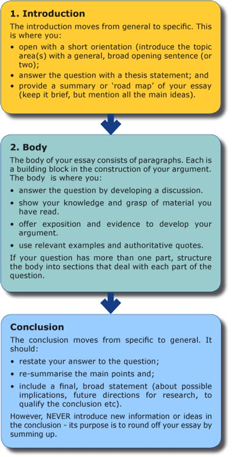Structure for essay writing | Best Website For Homework