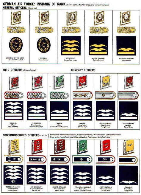 German Air Force (Luftwaffe) | Military insignia, Wwii