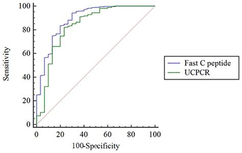 [Full text] Urinary C-Peptide Creatinine Ratio as a Non